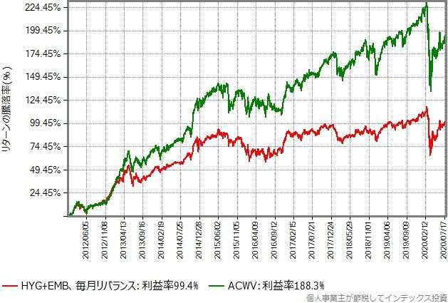 HYGとEMBのトータルリターンの合成結果とACWVトータルリターンの比較グラフ