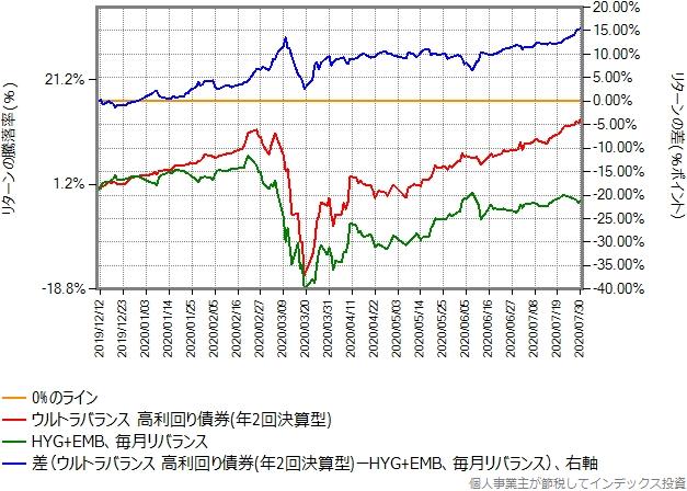 HYG+EMBとのリターン比較グラフ