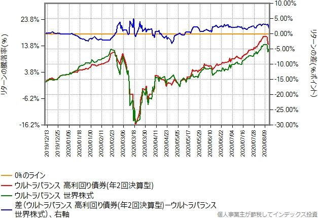 ウルトラバランス世界株式とのリターン比較グラフ