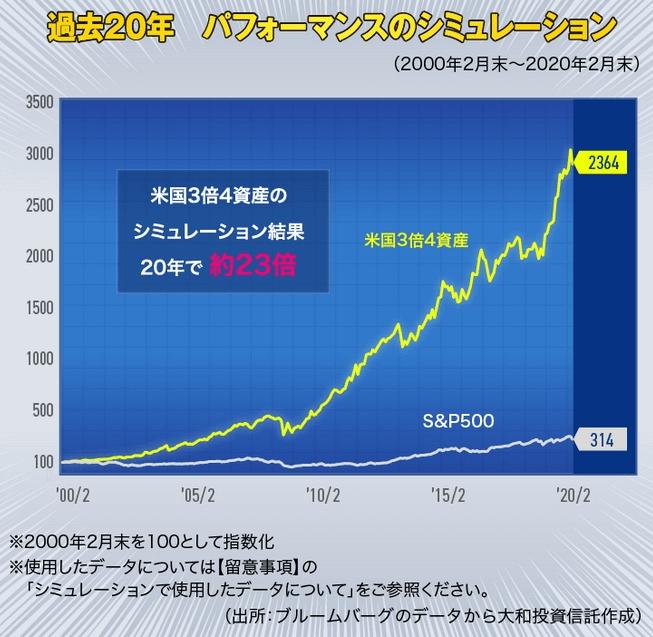 米国3倍4資産リスク分散の過去20年のシミュレーション結果のグラフ