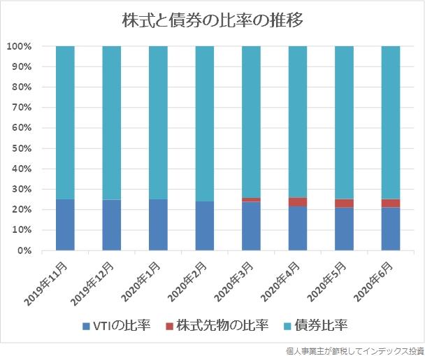 月次レポートから作成した株式と債券の比率のグラフ