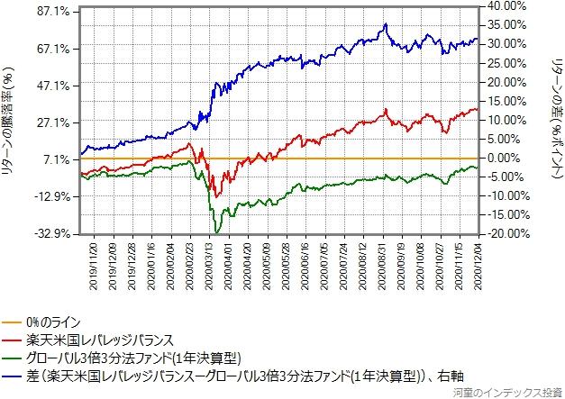 楽天米国レバレッジバランスとグローバル3倍3分法ファンドのリターン比較グラフ