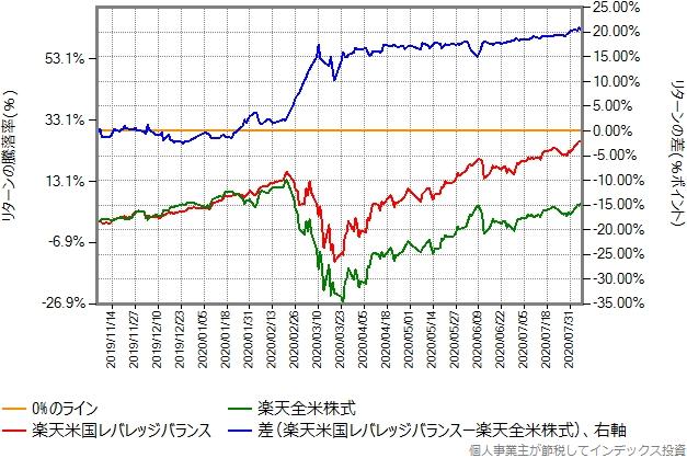 楽天米国レバレッジバランスと楽天全米株式とのリターン比較グラフ
