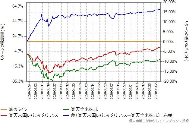 2020年2月20日からの、楽天全米株式との比較グラフ
