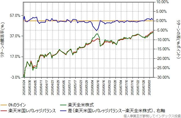 2020年3月23日からの、楽天全米株式との比較グラフ