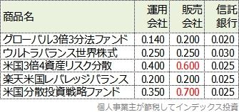 レバレッジ型バランスファンドの信託報酬の内訳表
