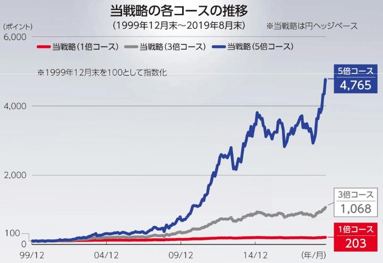 米国分散投資戦略ファンドのシミュレーション結果