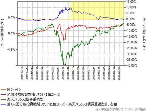 1倍コースと楽天バランス(債券重視型)のリターン比較グラフ