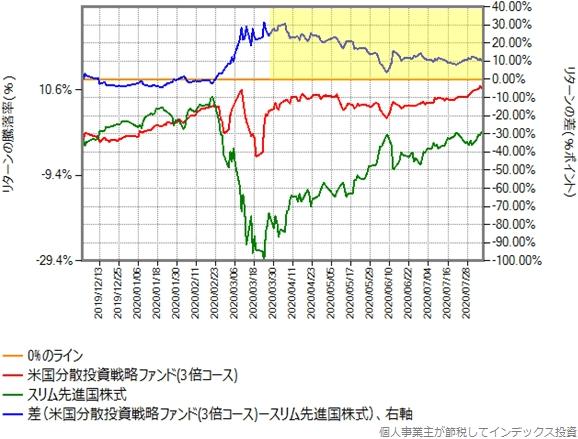 3倍コースとスリム先進国株式のリターン比較グラフ
