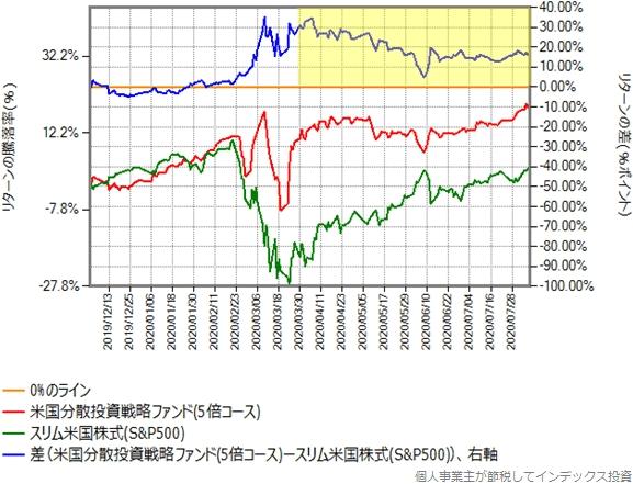 5倍コースとスリム米国株式(S&P500)のリターン比較グラフ