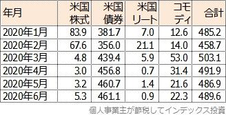 主な投資対象4資産の比率の変化をまとめた表