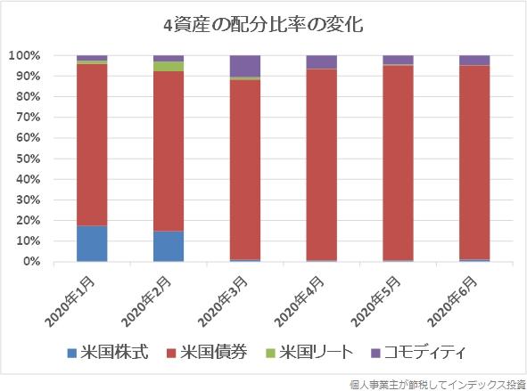 主な投資対象4資産の比率の変化をまとめたグラフ