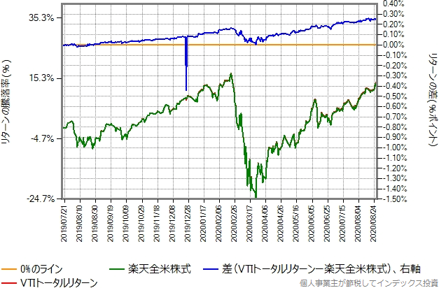 2019年7月17日から2020年8月28日までの、楽天全米株式とVTIトータルリターンの比較グラフ