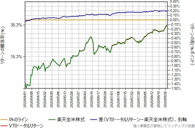 2020年4月1日から8月28日を切り出したグラフ