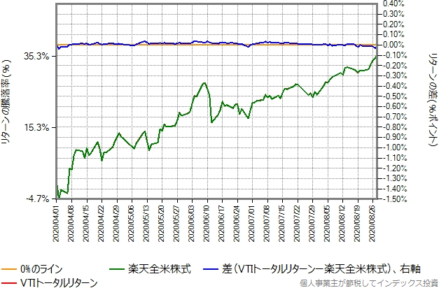 VTIトータルリターンの運用コストを年率0.40%増量したものとの比較グラフ