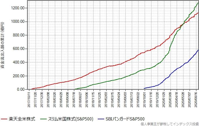 楽天全米株式の設定来の資金流出入額の累計の推移グラフ