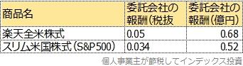 運用会社(委託会社)の売上表