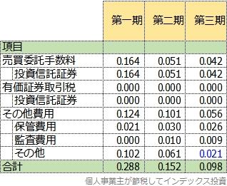 隠れコストの3期比較表