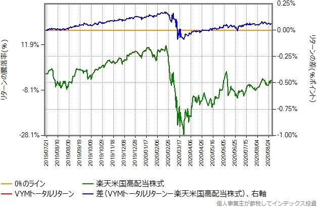 2019年7月17日から2020年8月31日までの、楽天米国高配当株式とVYMトータルリターンの比較グラフ