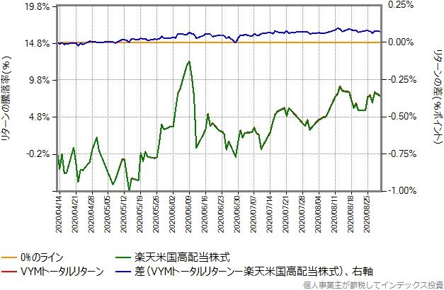 2020年4月11日から8月31日を切り出したグラフ