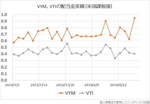 VYMとVTIの配当金実績(米国での10%課税後)の比較グラフ