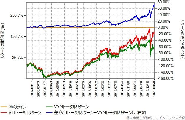 VTIトータルリターンとVYMトータルリターンの比較グラフ