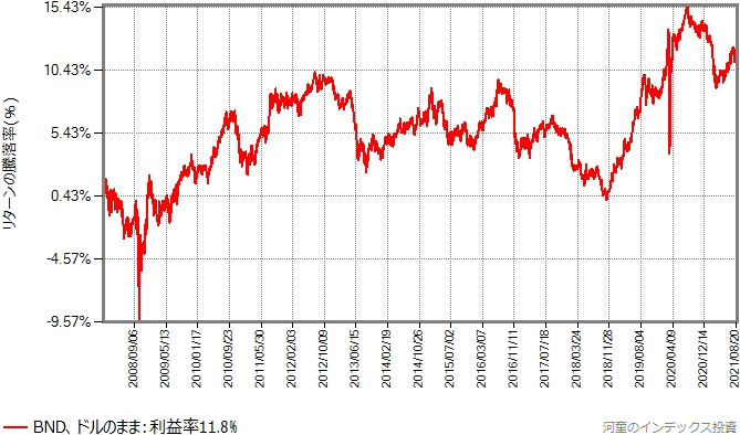 BNDの取引価格の推移グラフ(ドルのまま)