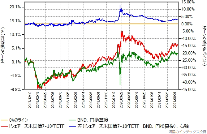 iシェアーズ米国債7-10年 ETF(ヘッジなし)と円換算後のBNDのリターン比較グラフ