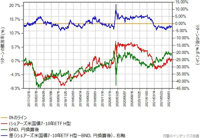 iシェアーズ米国債7-10年 ETF(ヘッジあり)と円換算後のBNDのリターン比較グラフ