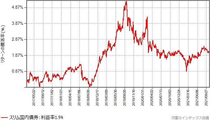 スリム国内債券の設定直後を避けた2017年3月15日からのリターンの推移グラフ
