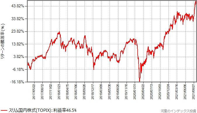 スリム国内株式(TOPIX)のリターンの推移グラフ