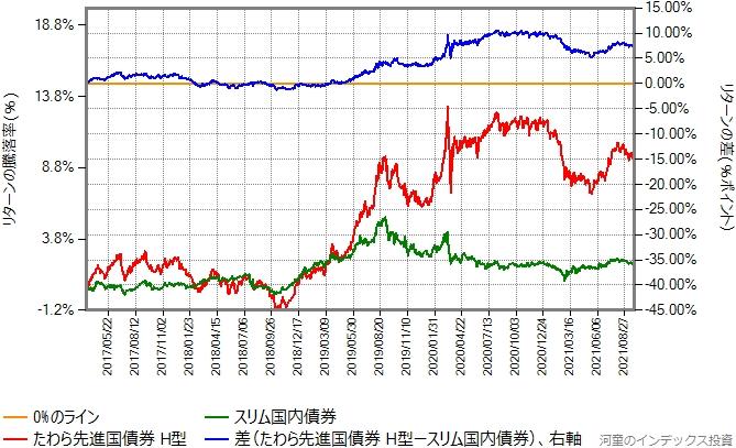 たわら先進国債券(ヘッジあり)とスリム国内債券のリターン比較グラフ