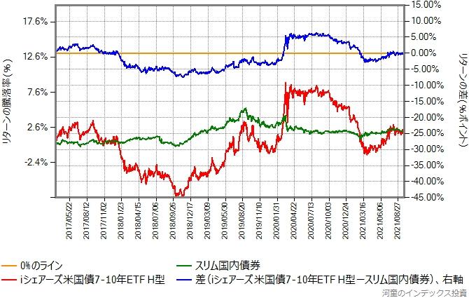 iシェアーズ米ドル建て投資適格社債ETF(ヘッジあり)とスリム国内債券のリターン比較グラフ