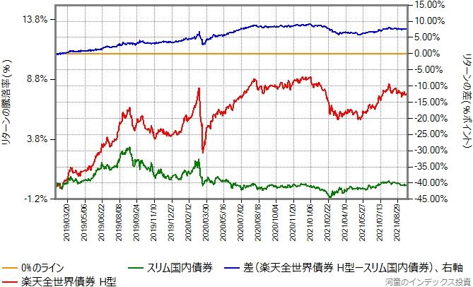 楽天全世界債券(ヘッジあり)とスリム国内債券のリターン比較グラフ