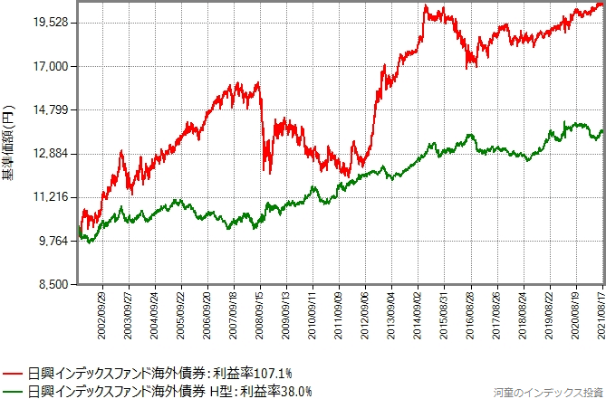 インデックスファンド海外債券の設定来のリターン比較グラフ