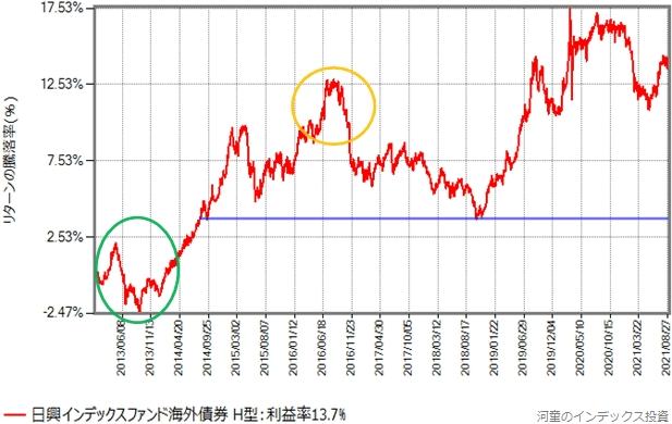 インデックスファンド海外債券(ヘッジあり)のリターンの推移グラフ、2013年以降