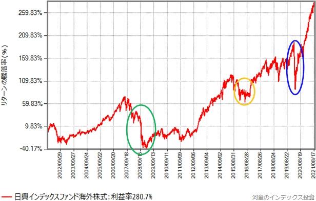 インデックスファンド海外株式のリターン推移グラフ