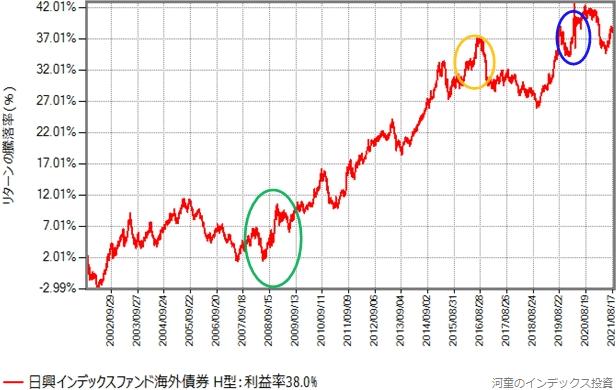 インデックスファンド海外債券(ヘッジあり)のリターン推移グラフ