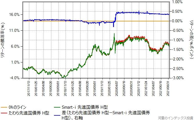 たわら先進国債券(ヘッジあり)とSmart-i 先進国債券(ヘッジあり)のリターン比較グラフ