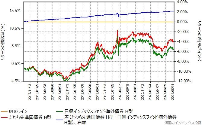 たわら先進国債券(ヘッジあり)とインデックスファンド海外債券(ヘッジあり)のリターン比較グラフ