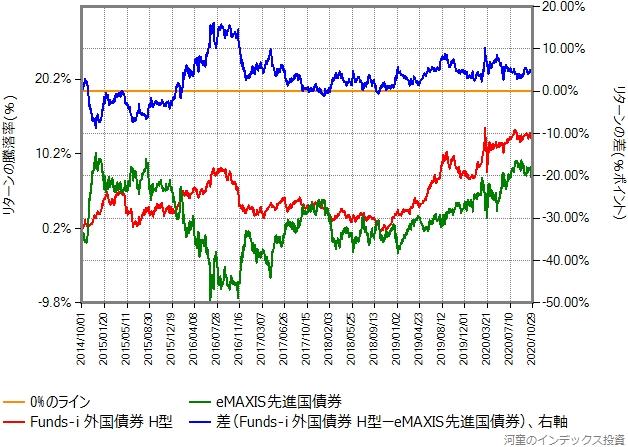 eMAXIS先進国債券とFunds-i 外国債券(為替ヘッジあり)のリターン比較
