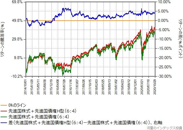 6:4で混ぜた結果どうしの比較グラフ