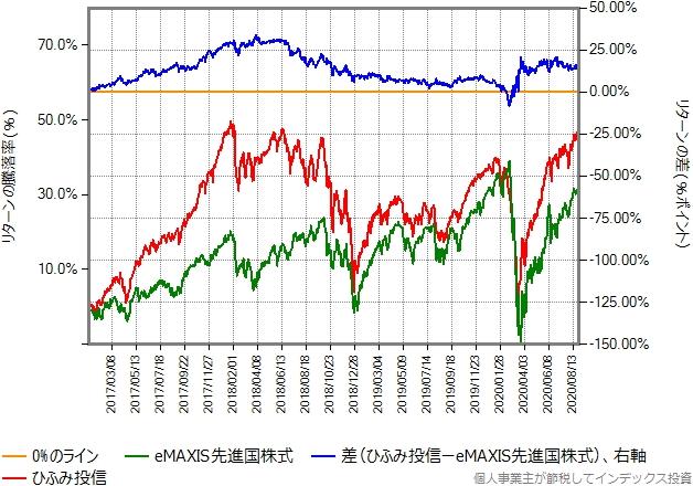 2017年年初から2020年8月28日までの、eMAXIS先進国株式とニッセイTOPIXオープンのリターン比較グラフ