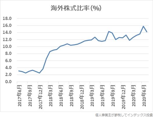 海外株式への投資比率の推移グラフ