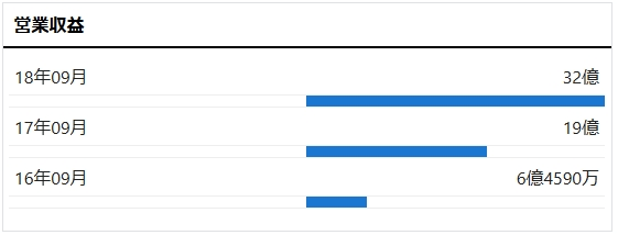 レオス・キャピタルワークスの営業収益推移