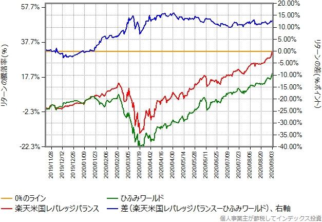 ひふみワールドと楽天米国レバレッジバランスのリターン比較グラフ