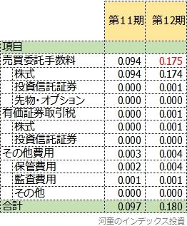 隠れコストの比較表