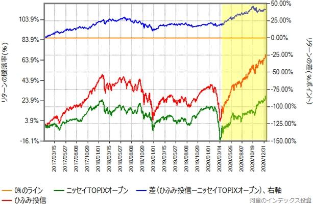 2017年年初からのニッセイTOPIXオープンとのリターン比較グラフ