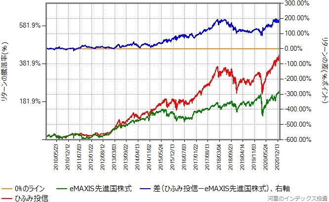 2009年11月20日から2021年1月15日までの、eMAXIS先進国株式とひふみ投信のリターン比較グラフ
