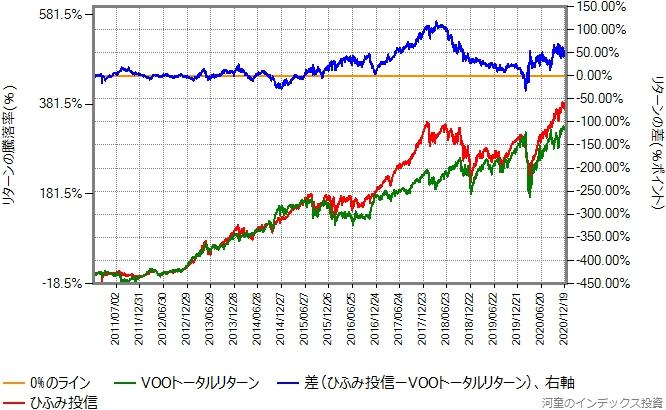 VOOトータルリターンとひふみ投信のリターン比較グラフ